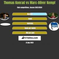 Thomas Konrad vs Marc-Oliver Kempf h2h player stats