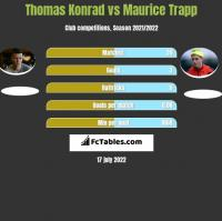 Thomas Konrad vs Maurice Trapp h2h player stats