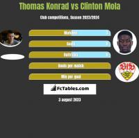 Thomas Konrad vs Clinton Mola h2h player stats