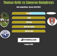 Thomas Kotte vs Cameron Humphreys h2h player stats