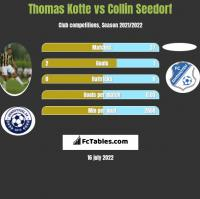 Thomas Kotte vs Collin Seedorf h2h player stats