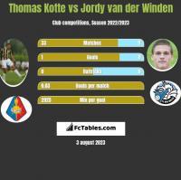 Thomas Kotte vs Jordy van der Winden h2h player stats