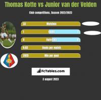 Thomas Kotte vs Junior van der Velden h2h player stats