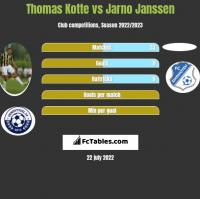 Thomas Kotte vs Jarno Janssen h2h player stats