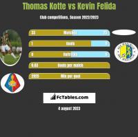 Thomas Kotte vs Kevin Felida h2h player stats