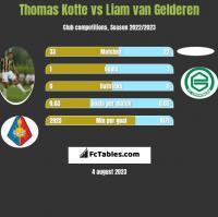 Thomas Kotte vs Liam van Gelderen h2h player stats