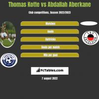 Thomas Kotte vs Abdallah Aberkane h2h player stats