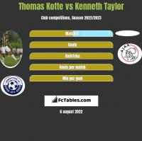 Thomas Kotte vs Kenneth Taylor h2h player stats