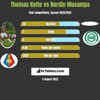 Thomas Kotte vs Nordin Musampa h2h player stats