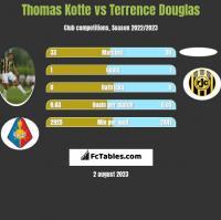 Thomas Kotte vs Terrence Douglas h2h player stats