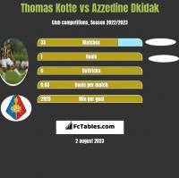 Thomas Kotte vs Azzedine Dkidak h2h player stats