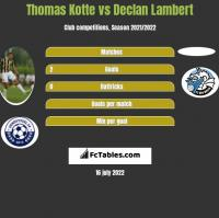 Thomas Kotte vs Declan Lambert h2h player stats