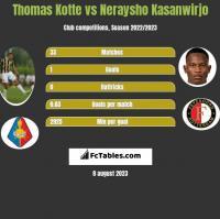 Thomas Kotte vs Neraysho Kasanwirjo h2h player stats