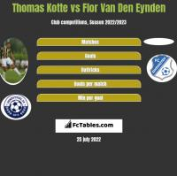 Thomas Kotte vs Flor Van Den Eynden h2h player stats