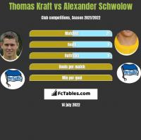 Thomas Kraft vs Alexander Schwolow h2h player stats