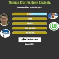 Thomas Kraft vs Koen Casteels h2h player stats