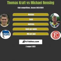 Thomas Kraft vs Michael Rensing h2h player stats