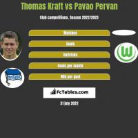 Thomas Kraft vs Pavao Pervan h2h player stats