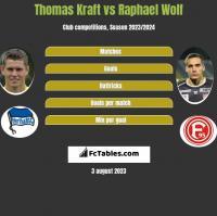 Thomas Kraft vs Raphael Wolf h2h player stats