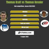 Thomas Kraft vs Thomas Kessler h2h player stats