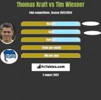 Thomas Kraft vs Tim Wiesner h2h player stats