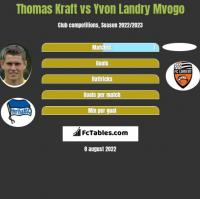 Thomas Kraft vs Yvon Landry Mvogo h2h player stats