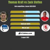 Thomas Kraft vs Zack Steffen h2h player stats