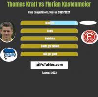 Thomas Kraft vs Florian Kastenmeier h2h player stats
