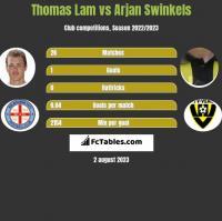 Thomas Lam vs Arjan Swinkels h2h player stats