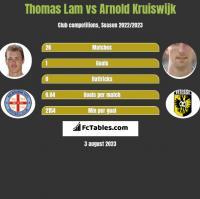 Thomas Lam vs Arnold Kruiswijk h2h player stats