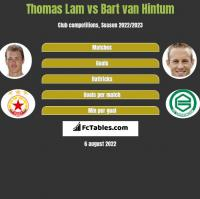 Thomas Lam vs Bart van Hintum h2h player stats