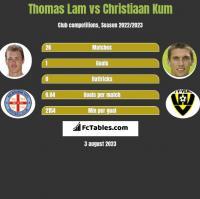Thomas Lam vs Christiaan Kum h2h player stats