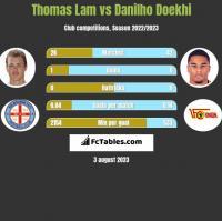 Thomas Lam vs Danilho Doekhi h2h player stats