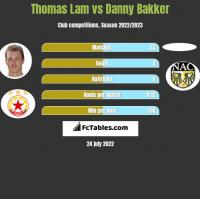 Thomas Lam vs Danny Bakker h2h player stats