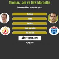 Thomas Lam vs Dirk Marcellis h2h player stats