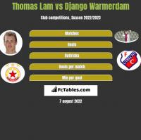 Thomas Lam vs Django Warmerdam h2h player stats