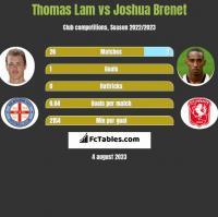 Thomas Lam vs Joshua Brenet h2h player stats