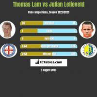 Thomas Lam vs Julian Lelieveld h2h player stats
