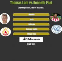 Thomas Lam vs Kenneth Paal h2h player stats