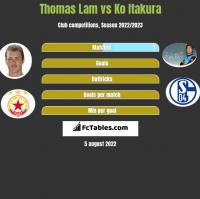 Thomas Lam vs Ko Itakura h2h player stats