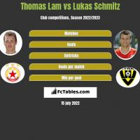Thomas Lam vs Lukas Schmitz h2h player stats