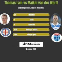 Thomas Lam vs Maikel van der Werff h2h player stats