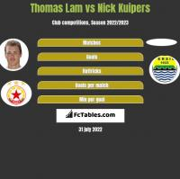 Thomas Lam vs Nick Kuipers h2h player stats