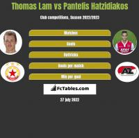 Thomas Lam vs Pantelis Hatzidiakos h2h player stats