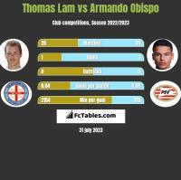 Thomas Lam vs Armando Obispo h2h player stats