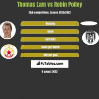 Thomas Lam vs Robin Polley h2h player stats
