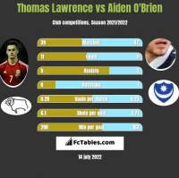 Thomas Lawrence vs Aiden O'Brien h2h player stats