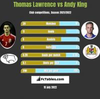 Thomas Lawrence vs Andy King h2h player stats