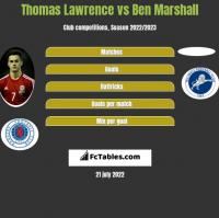 Thomas Lawrence vs Ben Marshall h2h player stats