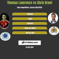 Thomas Lawrence vs Chris Brunt h2h player stats